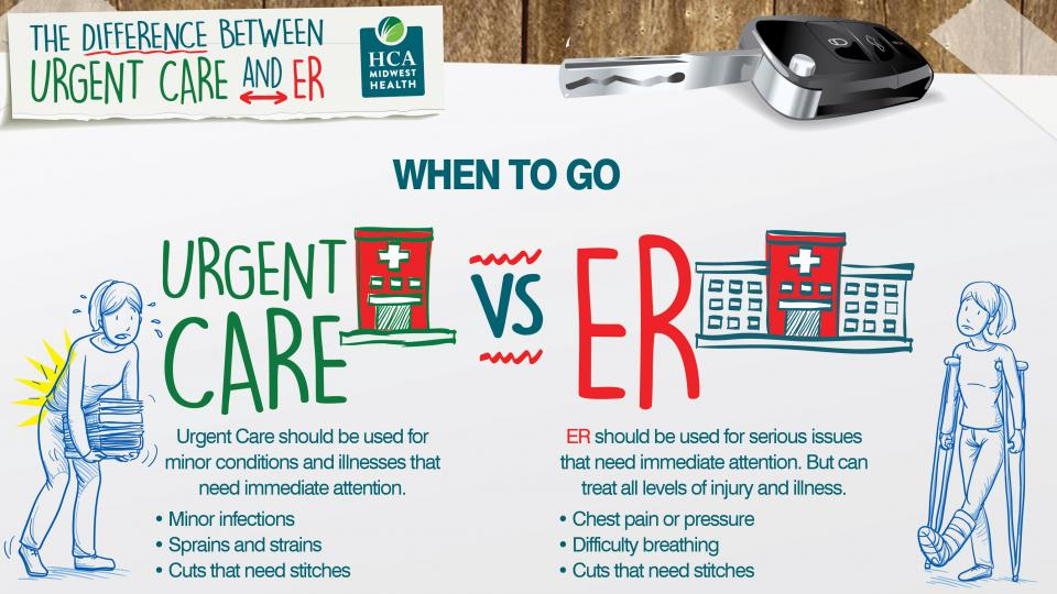 Urgent Care vs ER when to go